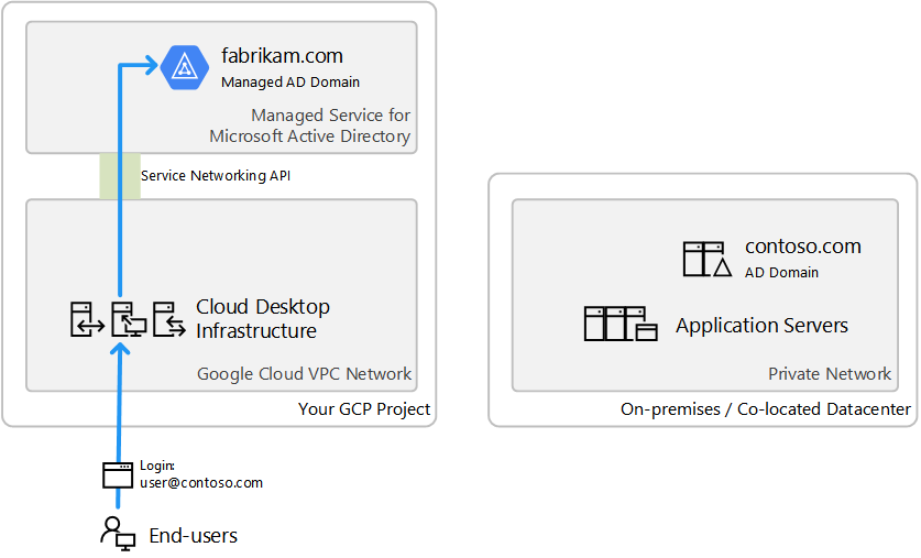 Illustration of CAS AD model - New domain using Managed Microsoft AD