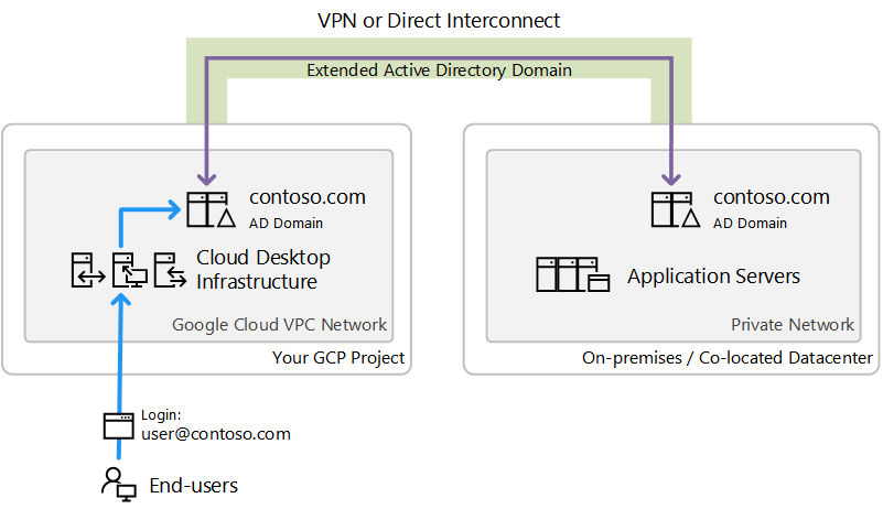 Illustration of CAS AD model - Extended Active Directory